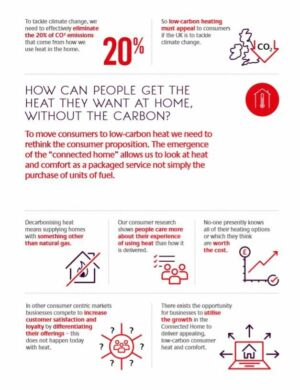 How Can People Get The Heat They Want Infographic